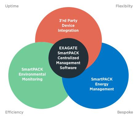 Zarządzanie data center oprogramowanie